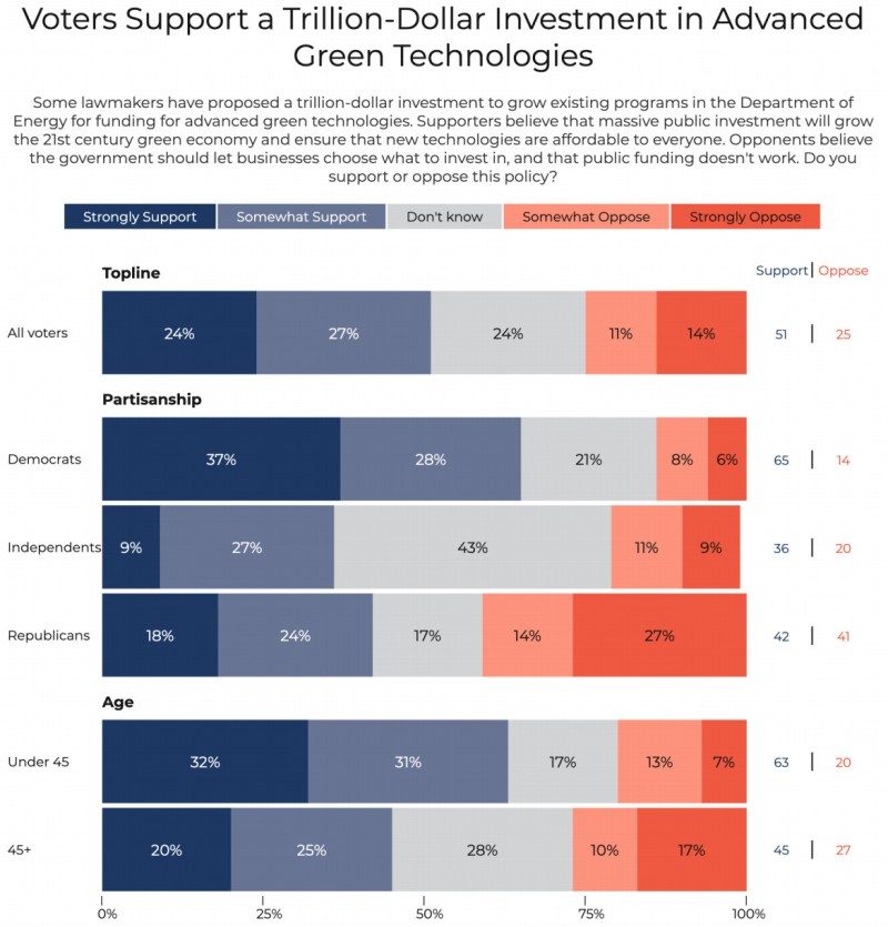 A chart that shows around 50 percent of voters support a trillion-dollar investment in advanced green technologies.