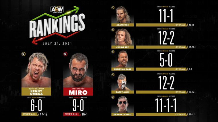 AEW Rankings (July 21, 2021): Christian Cage makes the peeps proud