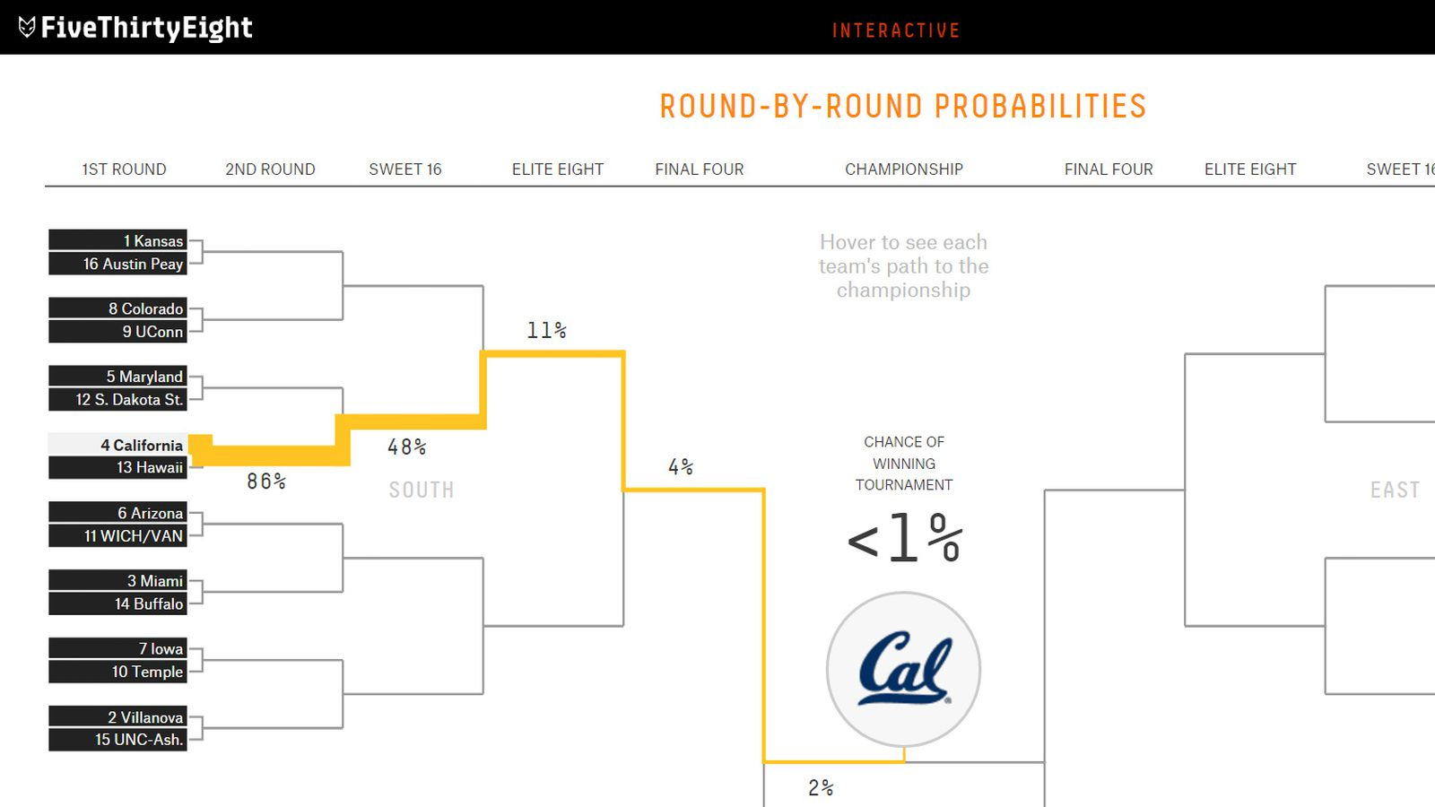 FiveThirtyEight predicts Cal MBB's chances to win the NCAA