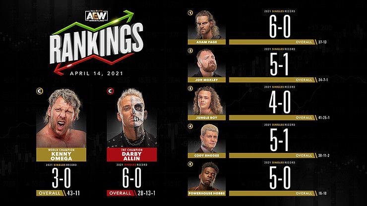 AEW Rankings (Apr. 14, 2021): Christian can use Taz to his advantage