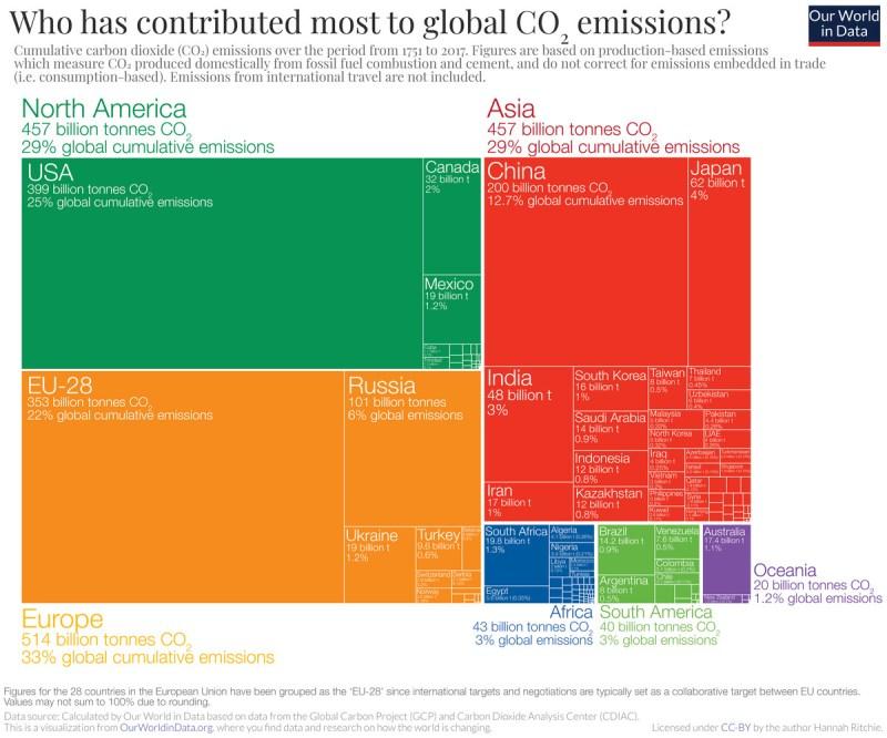 cumulative global co2 emissions