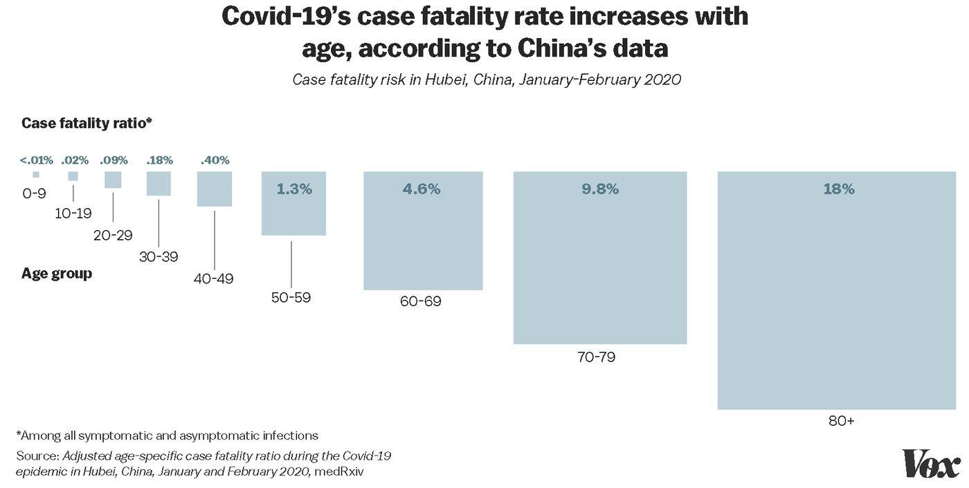 Coronavirus death rate: The latest estimate, explained - Vox
