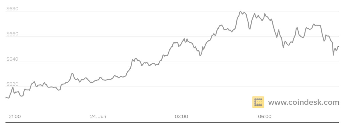 Bitcoin value surges as British pound tanks on Brexit