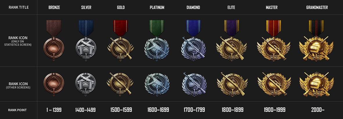 PUBGs Newest Patch Adds New Ranked System To The Game