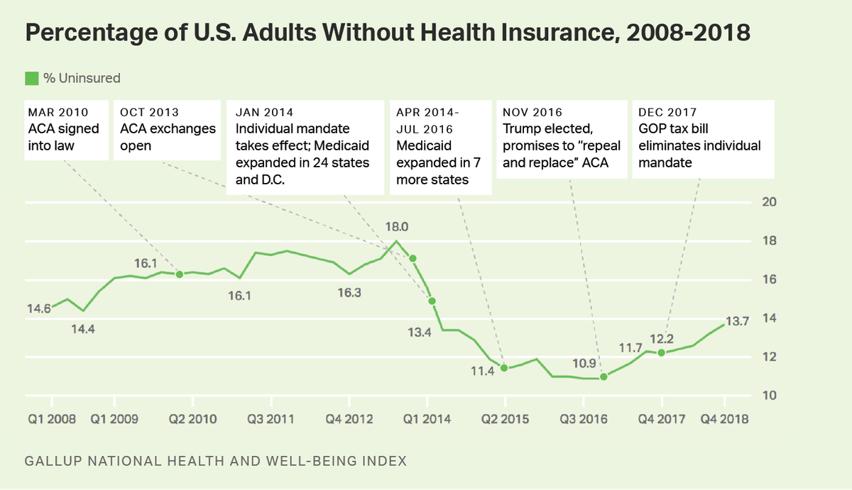 Under Trump the number of uninsured Americans has gone up ...