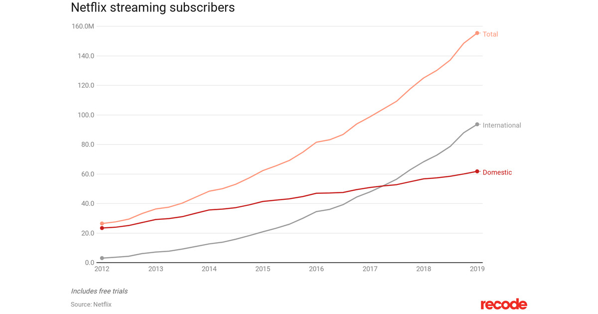 Netflix makes up nearly 30 percent of global streaming
