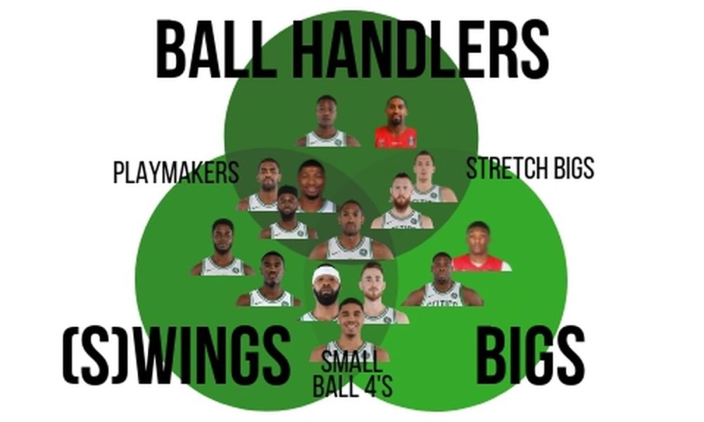 medium resolution of when brad stevens seemingly simplified how he saw the makeup of his roster he said that he broke the players down into three categories ball handlers