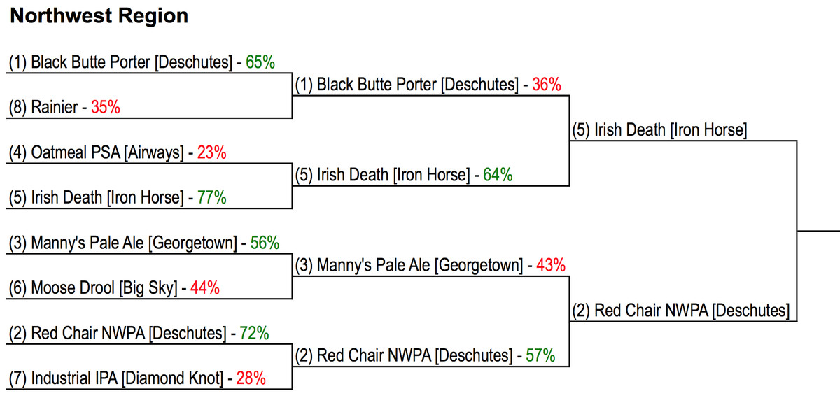 deschutes red chair nwpa beer advocate light blue banquet covers cougcenter craft tournament: it's final four time -