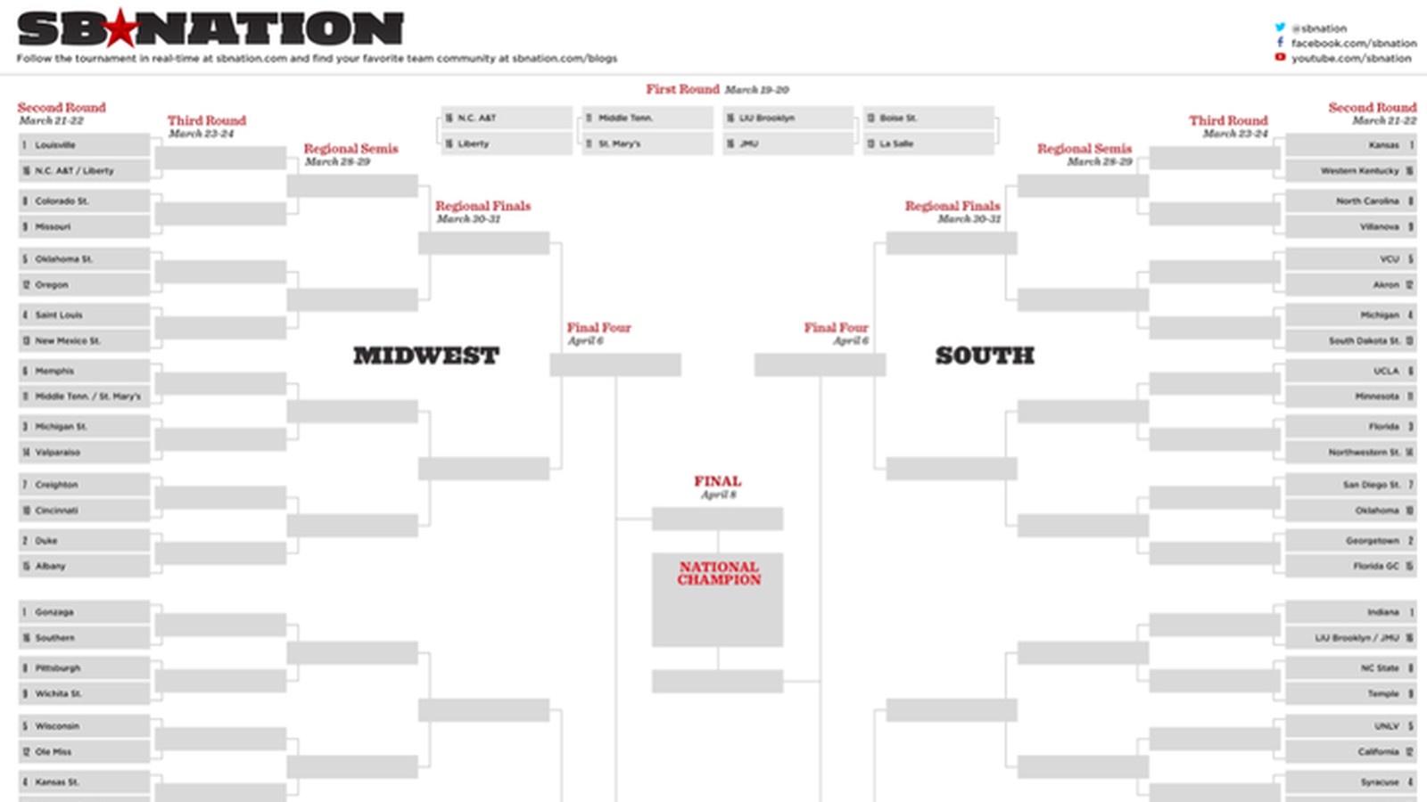 NCAA Tournament for the Wizards fan: Which games featuring