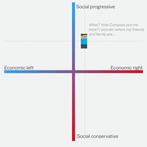 small resolution of what is compelling about vote compass at least to me is that it takes this academic rigor and quantifies you and the candidates on these scales