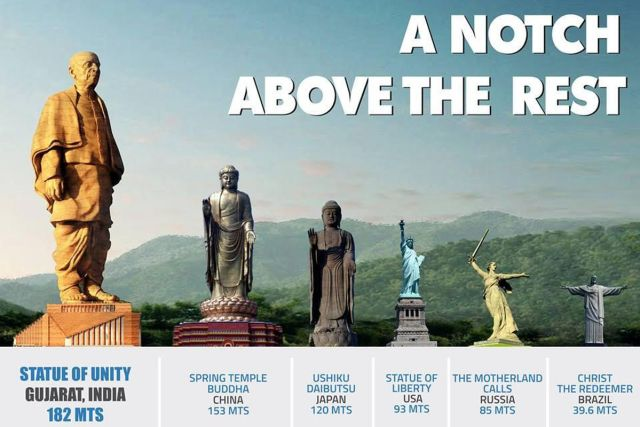 Image result for statue of unity comparison to statue of liberty