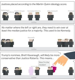 brett kavanaugh and the supreme court s shift to the right cartoonsplained vox [ 1400 x 1468 Pixel ]
