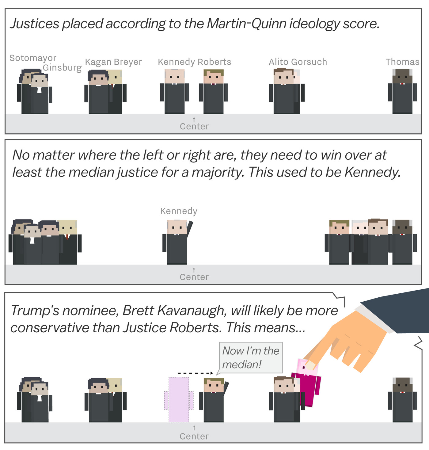 hight resolution of brett kavanaugh and the supreme court s shift to the right cartoonsplained vox