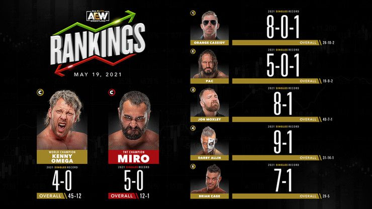 AEW Rankings (May 19, 2021): Hangman Page is sent packing