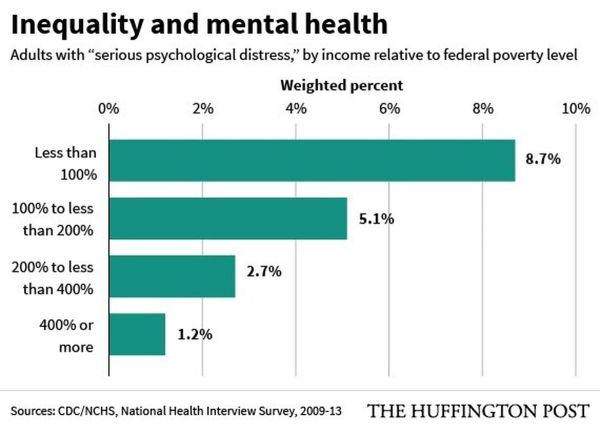 Mental Health Statistics and Charts