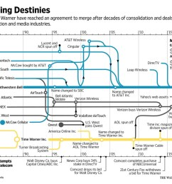 wsj infographic of att breakup and reformation from 1877 to present [ 1200 x 879 Pixel ]