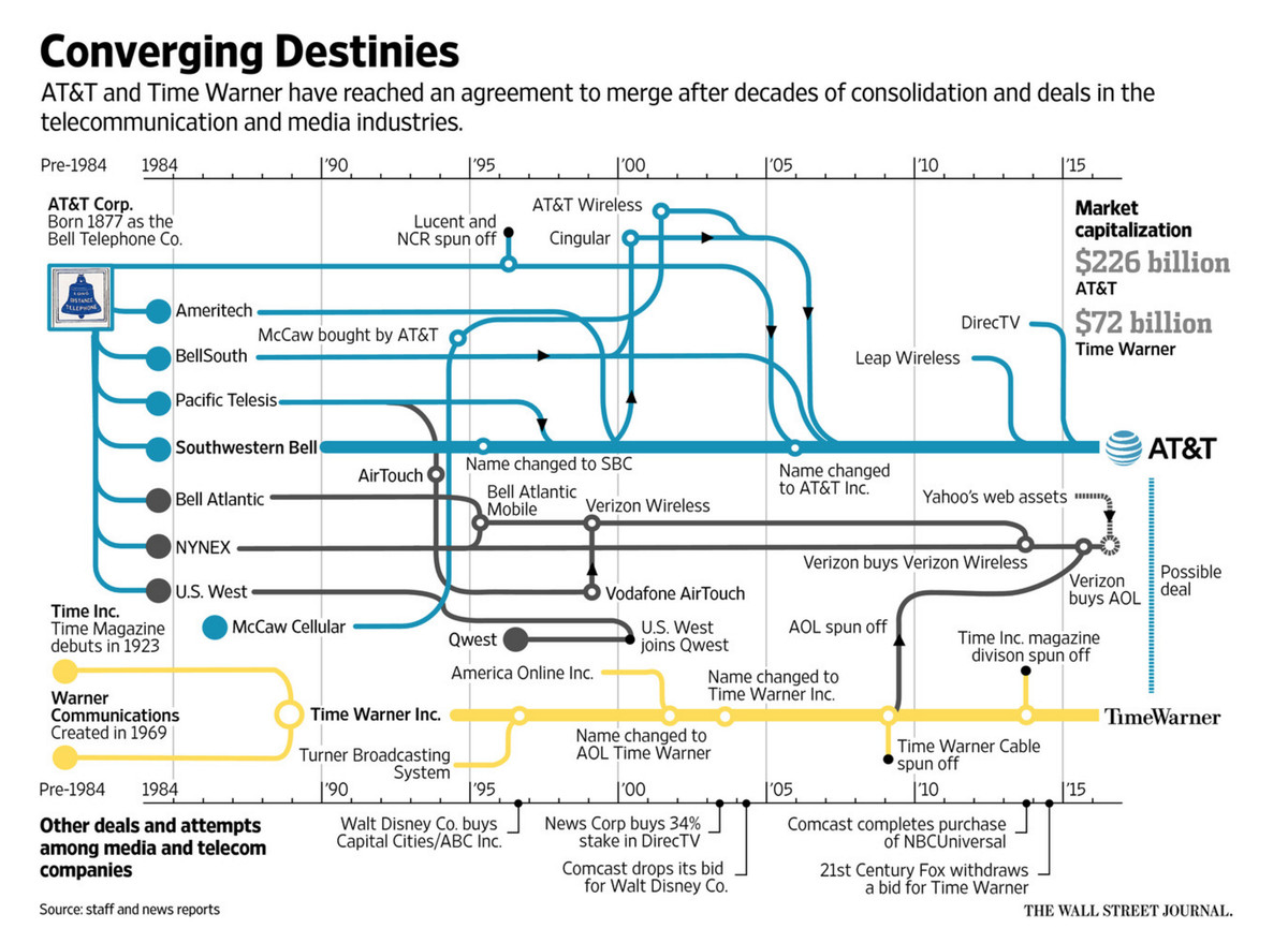 hight resolution of wsj infographic of att breakup and reformation from 1877 to present