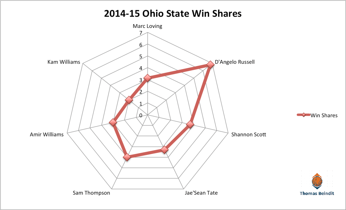 Should The Ohio State Buckeyes Have Been Better In 2014-15