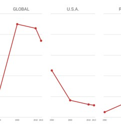 hiv aids deaths are on the decline worldwide but they re rising in russia vox [ 1400 x 1050 Pixel ]