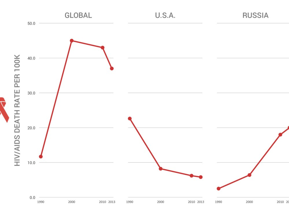 medium resolution of hiv aids deaths are on the decline worldwide but they re rising in russia vox