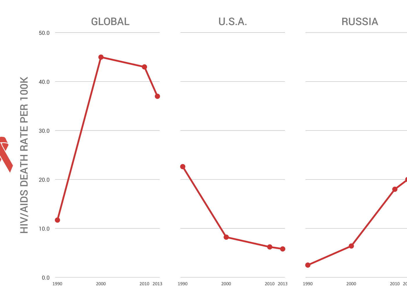 hight resolution of hiv aids deaths are on the decline worldwide but they re rising in russia vox