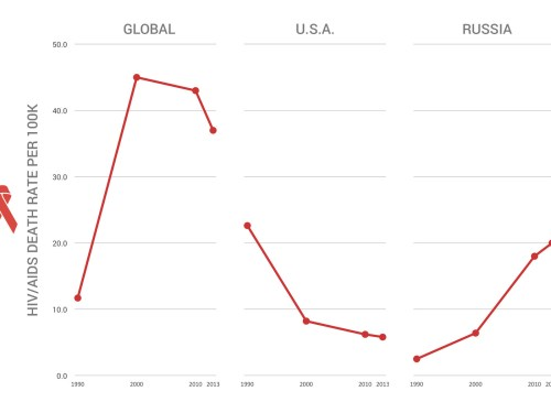 small resolution of hiv aids deaths are on the decline worldwide but they re rising in russia vox