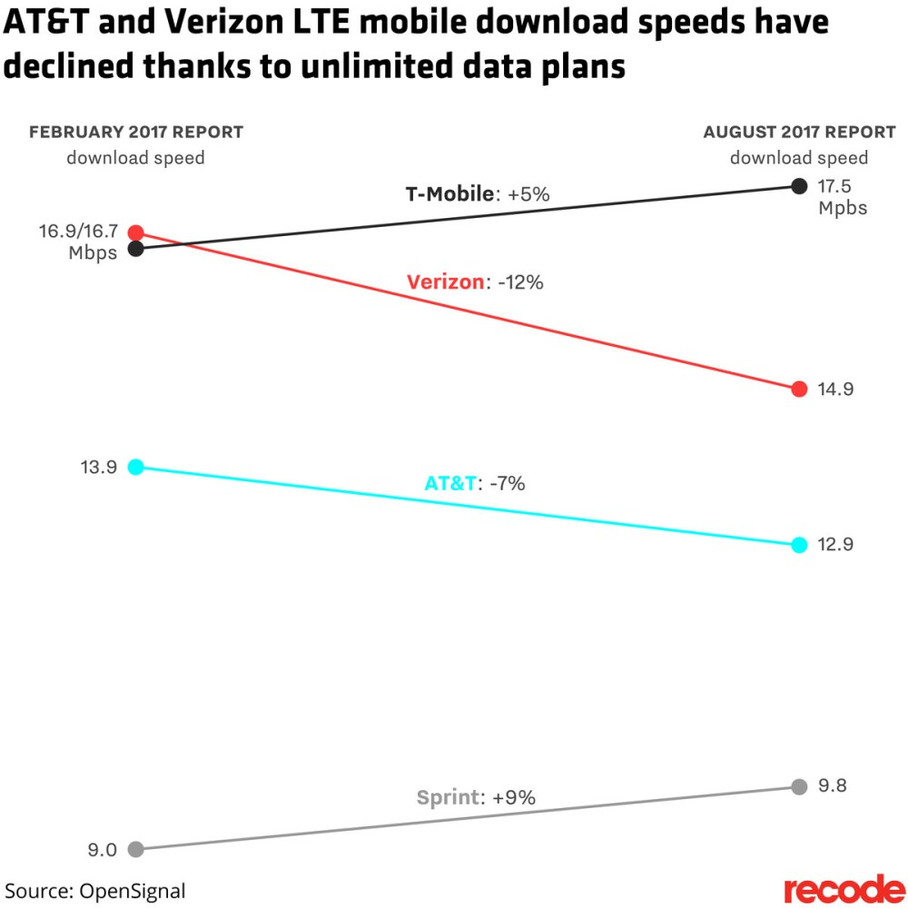 medium resolution of unlimited data plans are slowing mobile speeds for verizon and at amp t
