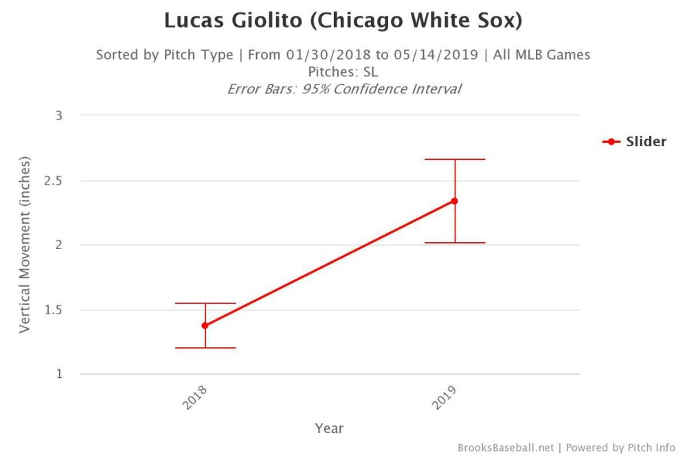 medium resolution of giolito s vertical movement on his slider from 2018 to 2019 brooks baseball