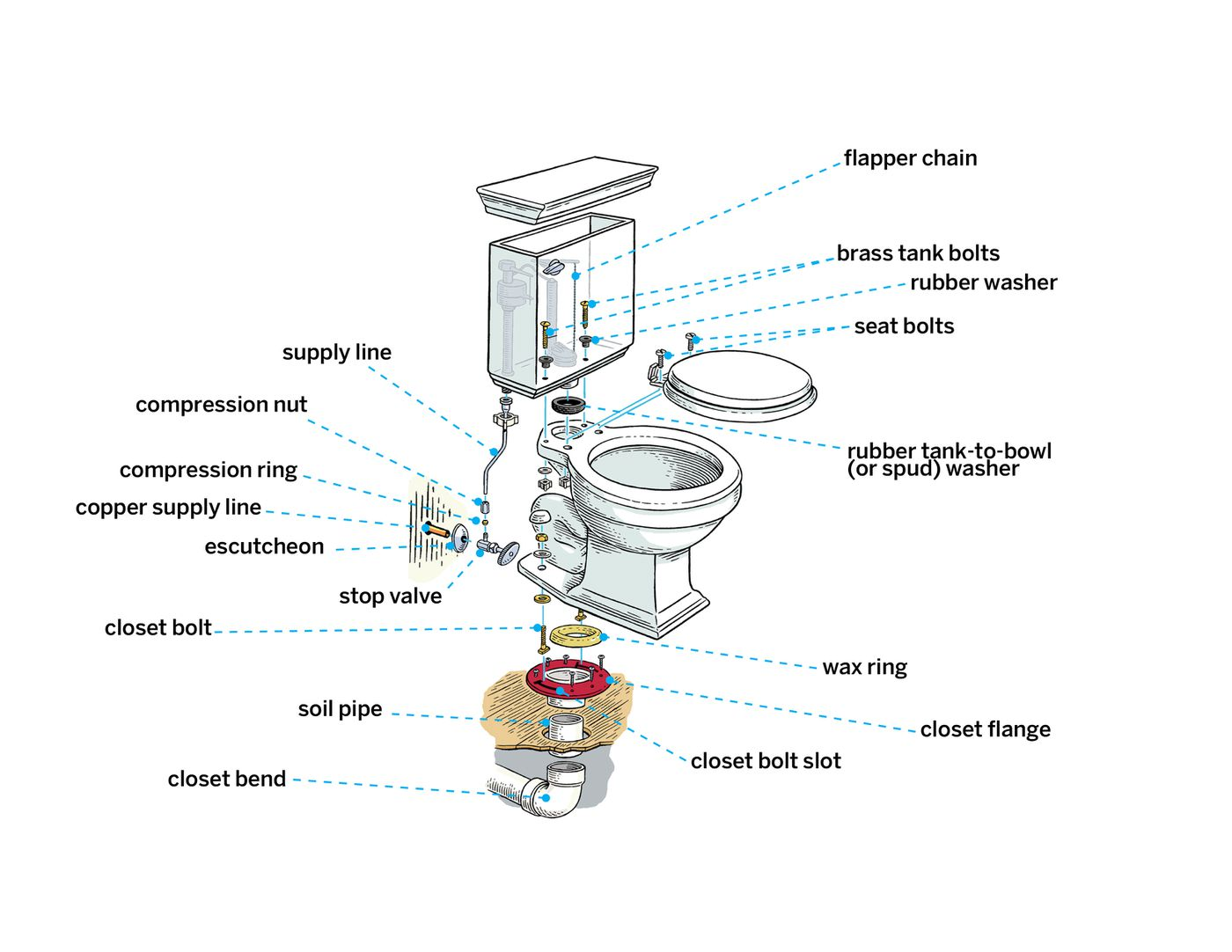How To Install A Toilet In 8 Steps This Old House