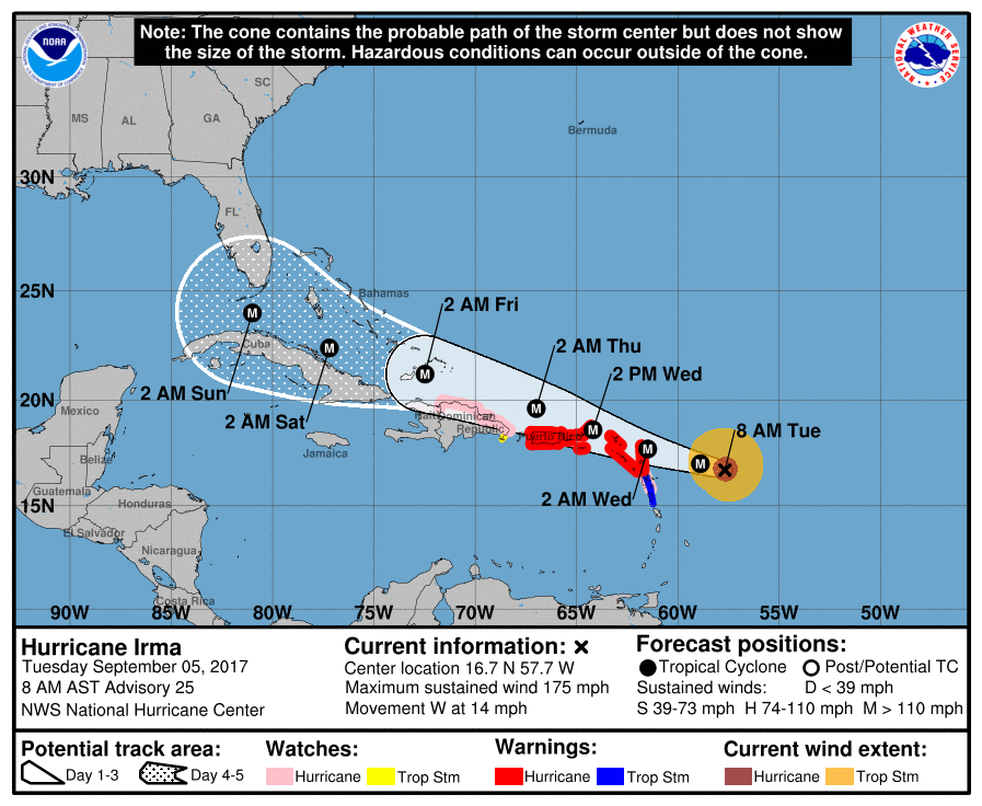 irma is now one