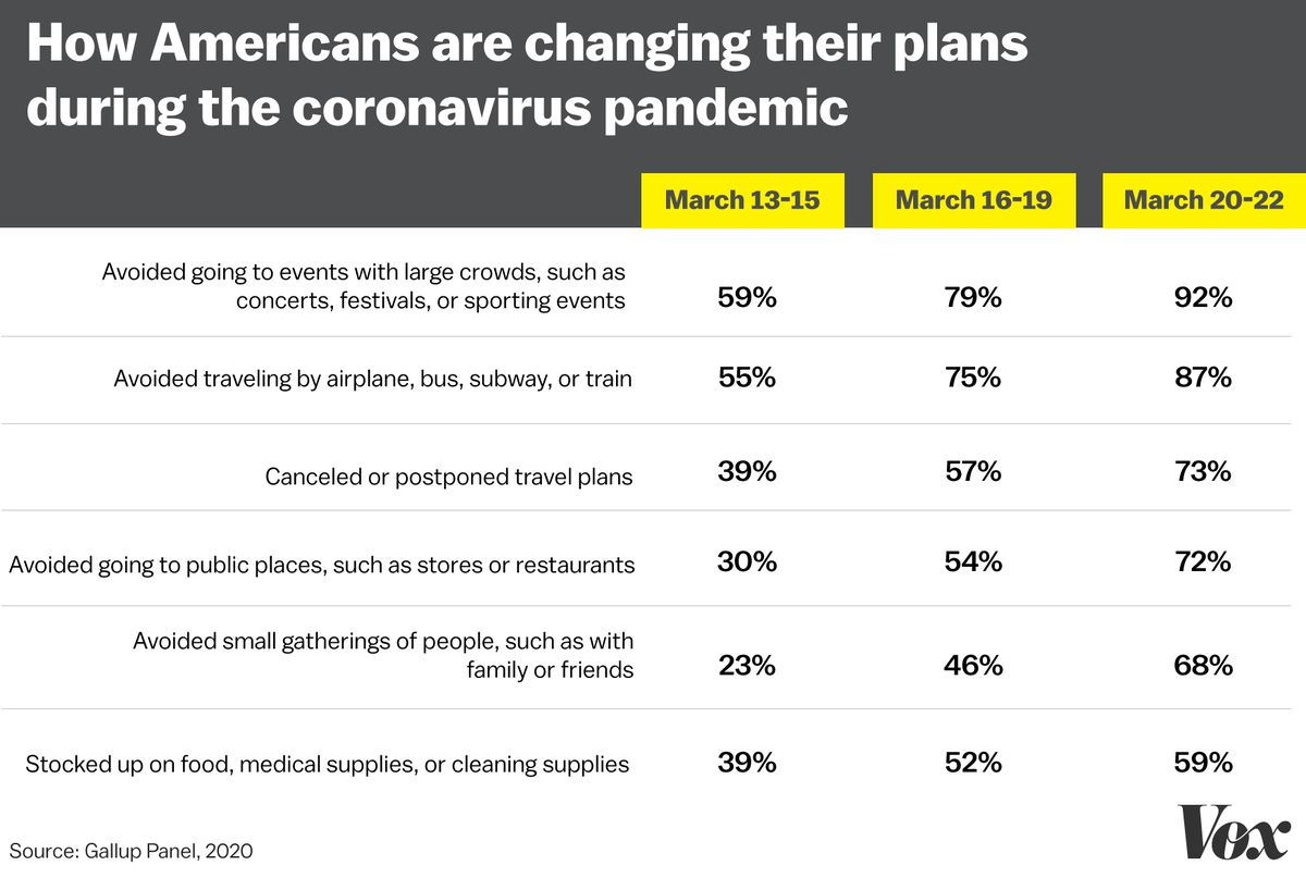 A graphic showing an increasing majority of Americans say they are practicing various social distancing measures.