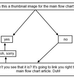 who s your tiger flow chart 2014 edition [ 1200 x 800 Pixel ]
