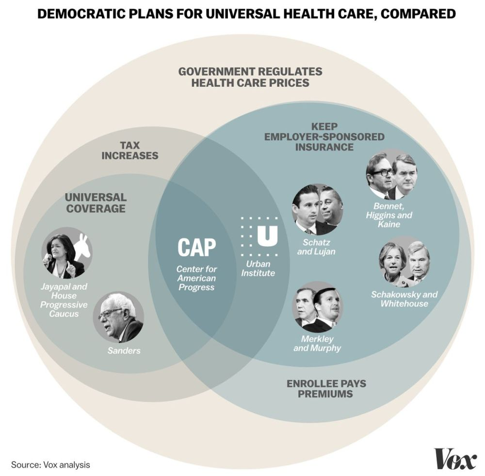 medium resolution of and while democrats aren t under any illusion that they ll pass medicare for all this congress they see the next two years as key to figuring out where