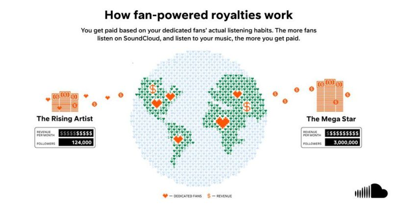 SoundCloud will pay indie artists based on their actual listeners