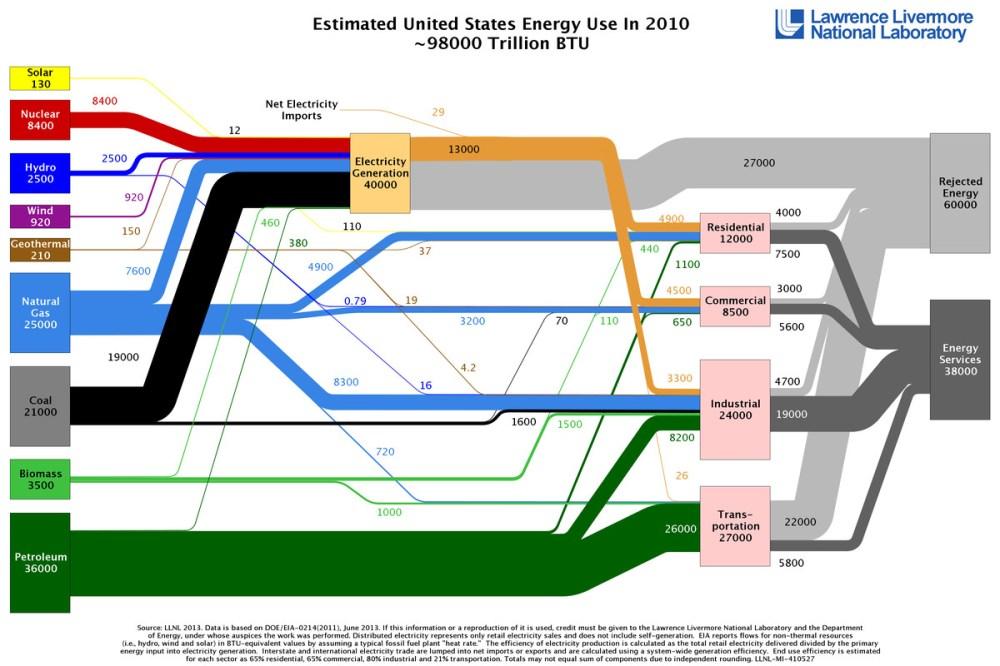 medium resolution of llnl energy spaghetti 2010