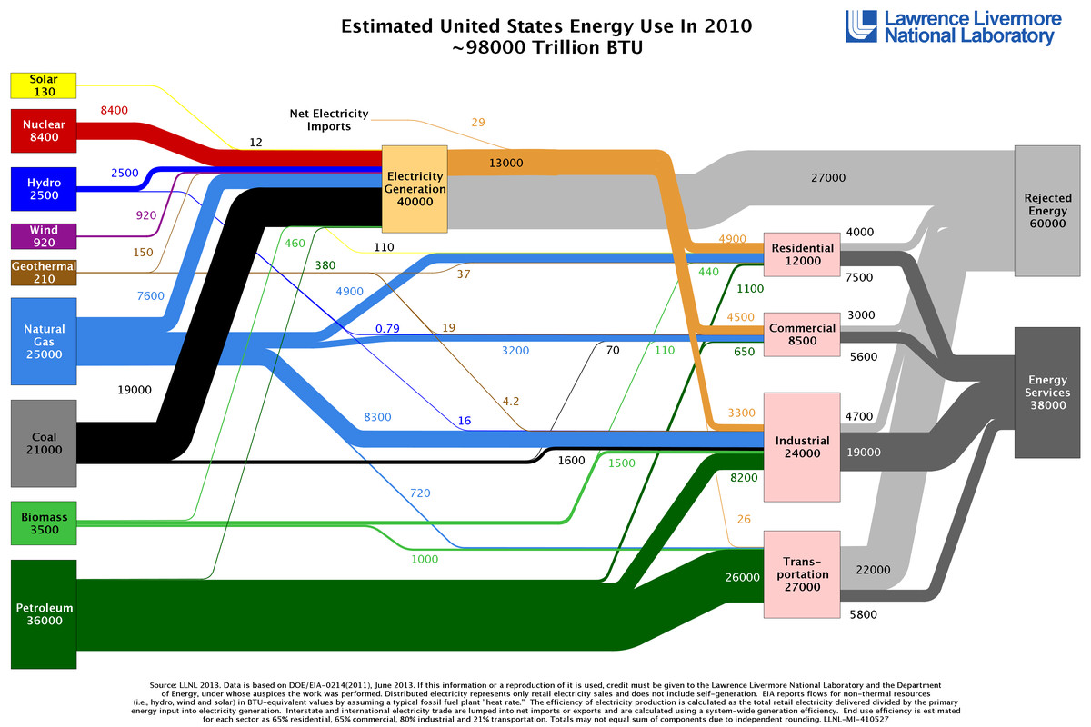 hight resolution of llnl energy spaghetti 2010