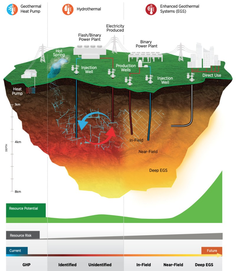 varieties of geothermal energy