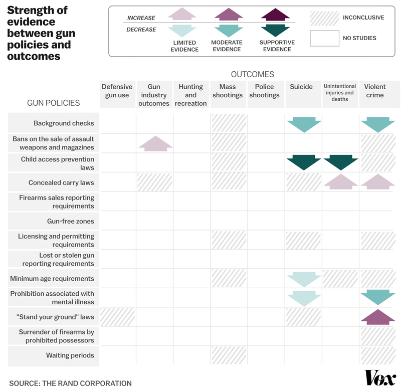 A chart, based on RAND data, looking at the studied outcomes of different gun policies.