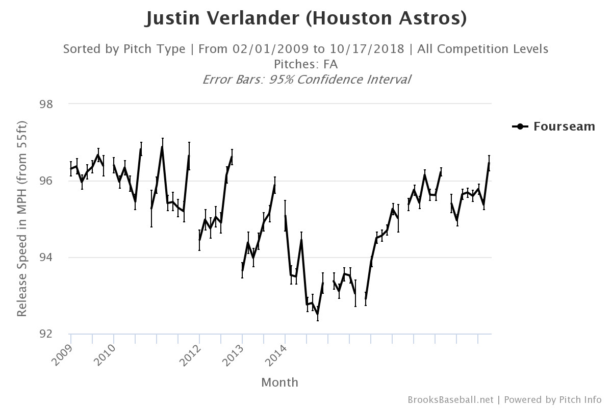 Is the Astros' Trade for Justin Verlander the Best