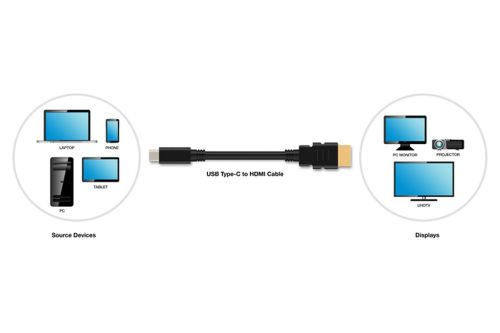 small resolution of usb c devices will be able to output to hdmi with new standard