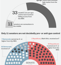 graphic of how divided congress is on issues of gun control [ 1200 x 1682 Pixel ]
