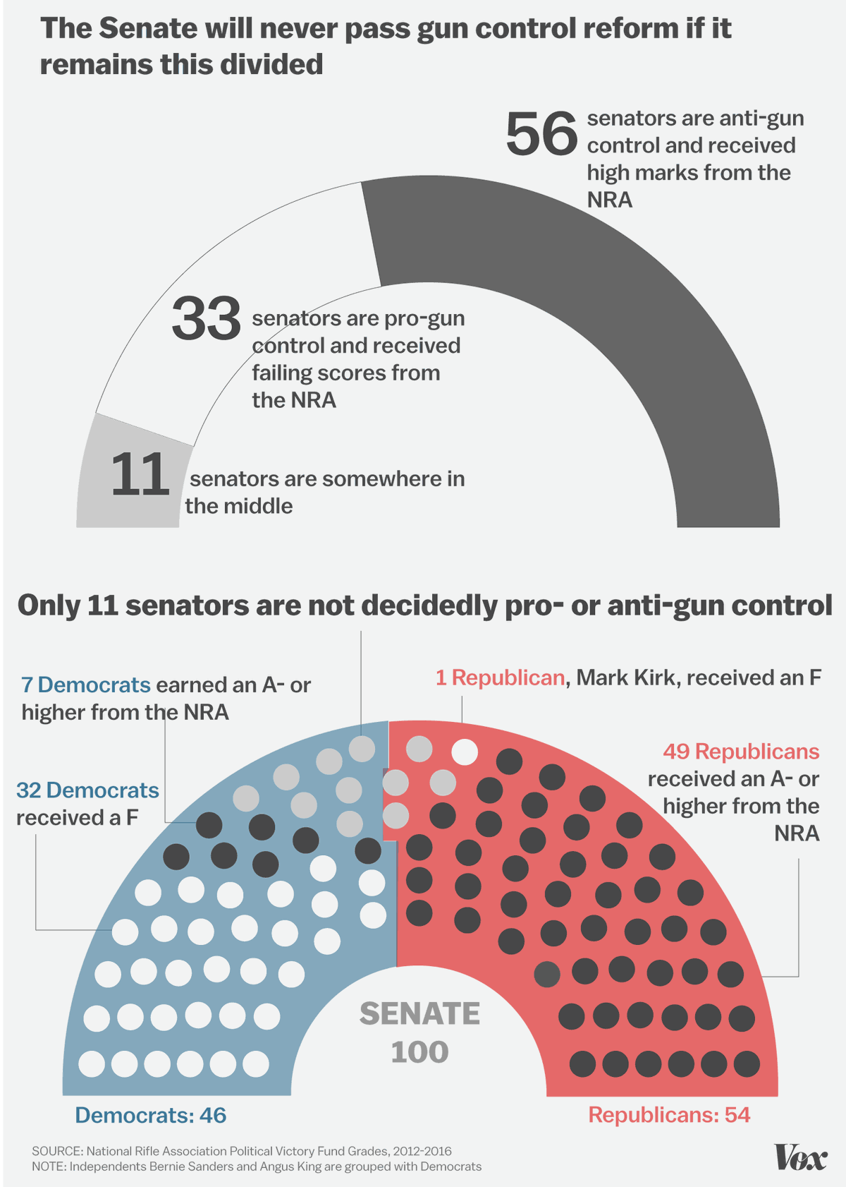 hight resolution of graphic of how divided congress is on issues of gun control