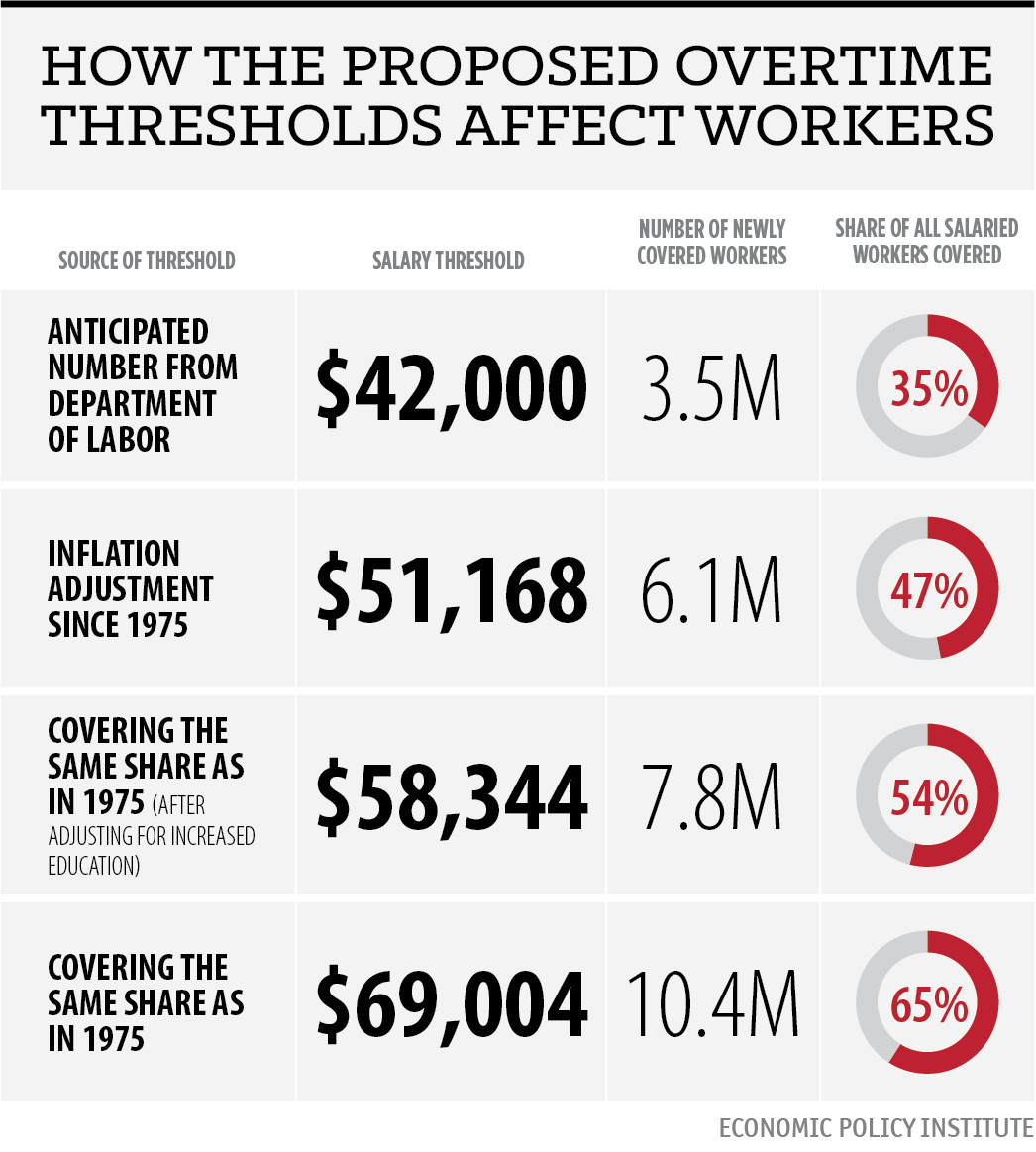Who benefits from Obama's overtime pay plan, in one