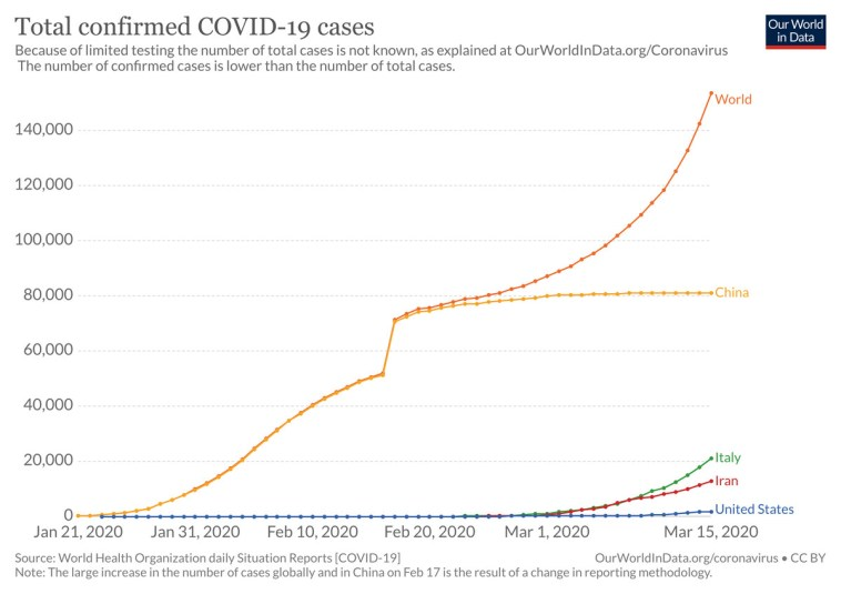 Total confirmed COVID-19 cases
