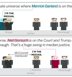 brett kavanaugh and the supreme court s shift to the right cartoonsplained vox [ 1400 x 1400 Pixel ]