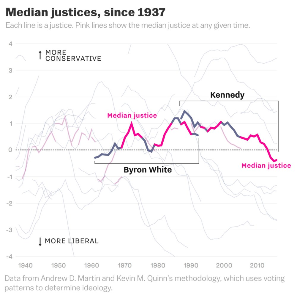 medium resolution of during the 30 years kennedy served he was the median justice for more than half his tenure