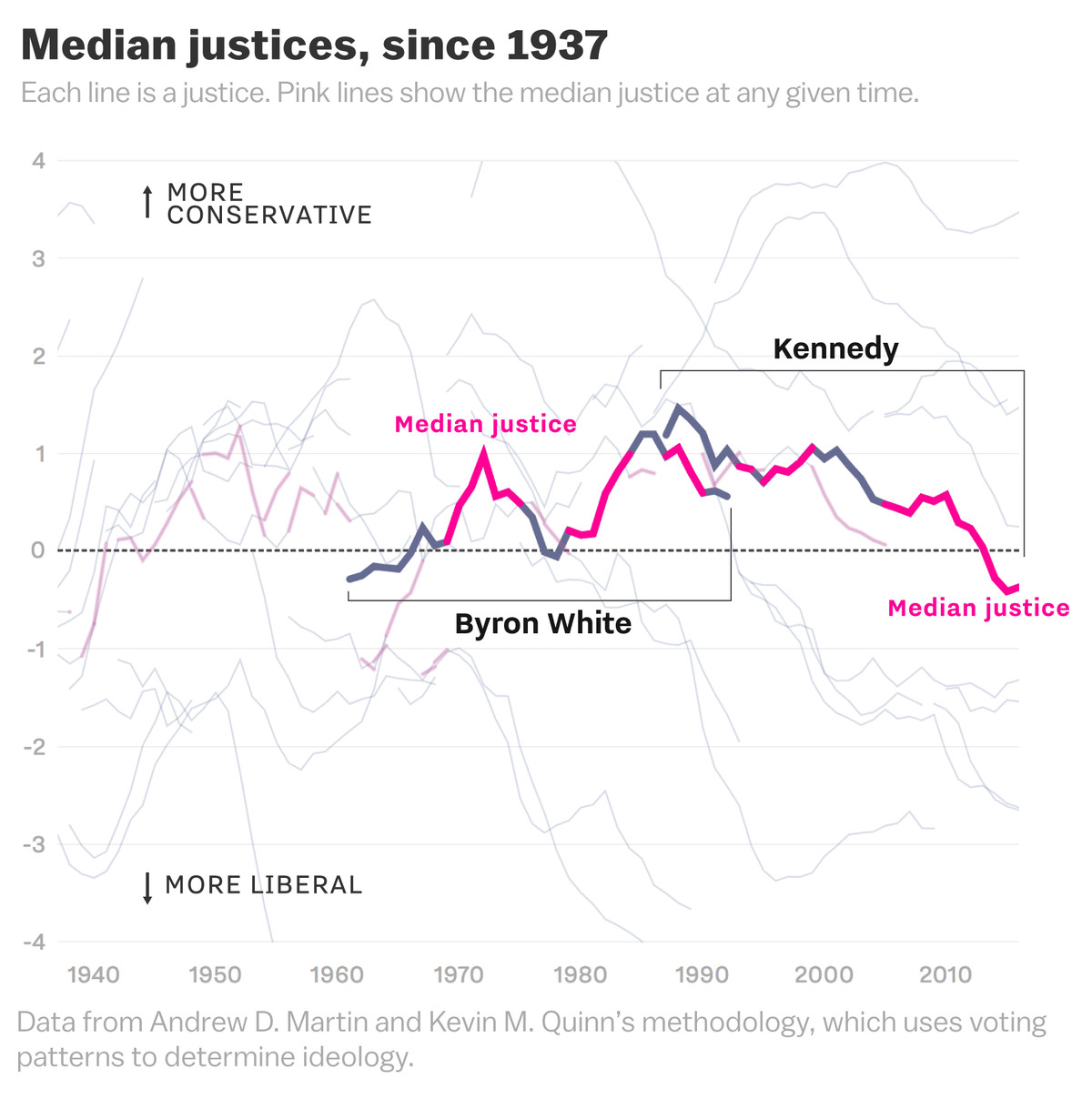 hight resolution of during the 30 years kennedy served he was the median justice for more than half his tenure