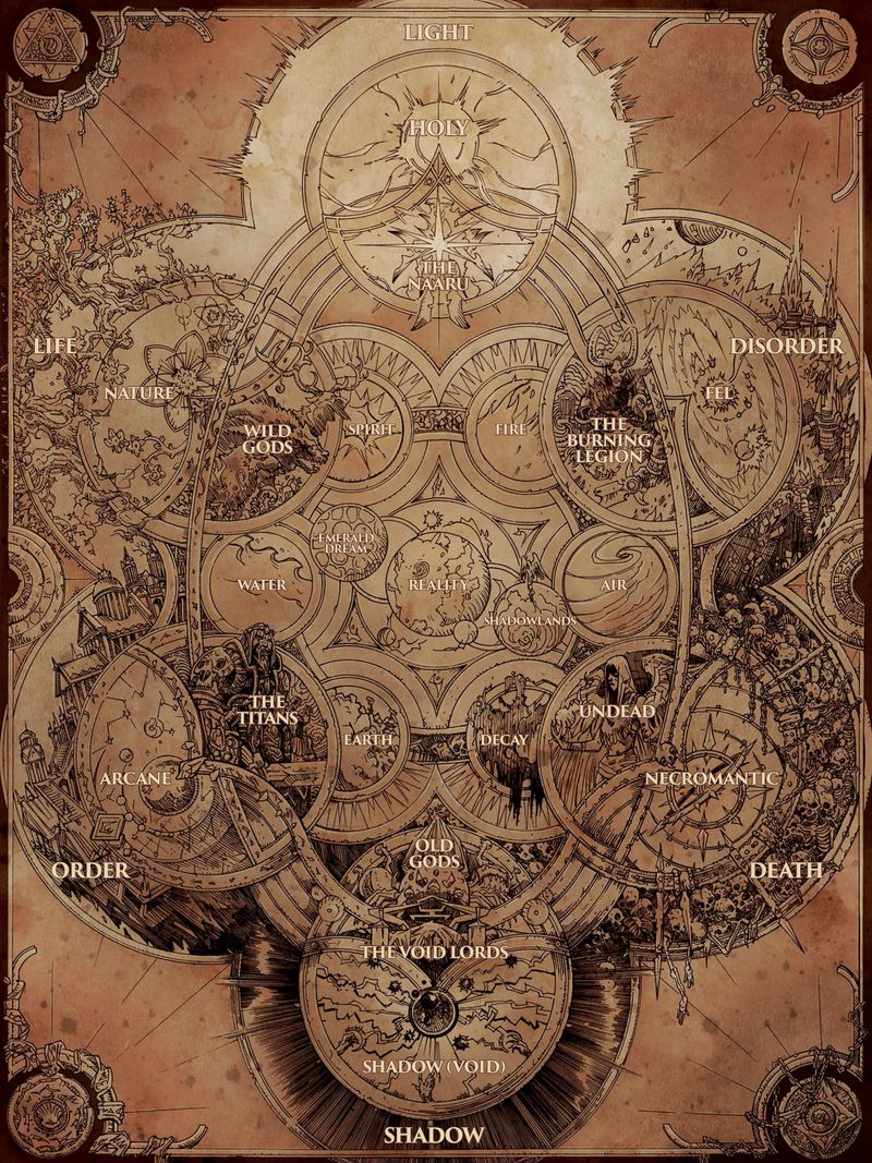 World of Warcraft: Chronicles - the cosmetology chart that shows the elements that make up creation