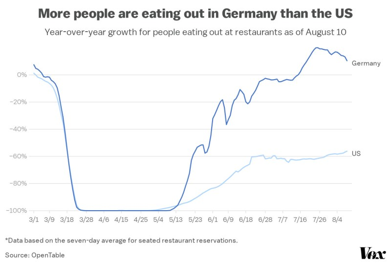A chart comparing seated restaurant reservations in the US versus Germany.