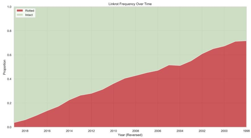 Linkrot frequency over time